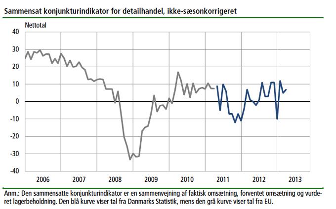 Dejtingsajter Statistik Danmark